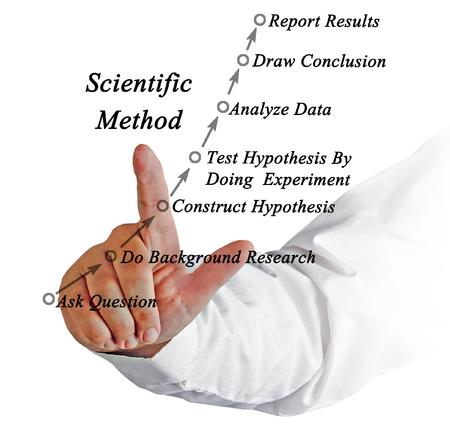 experimenter: Diagram of Scientific Method Stock Photo