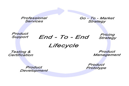 reengineering: End - To - End Lifecycle Solutions Stock Photo