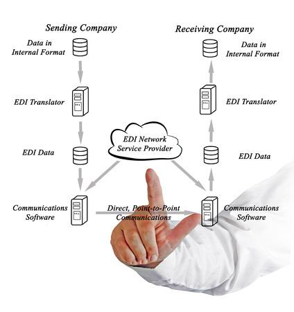 formatting: EDI Network Service Provider