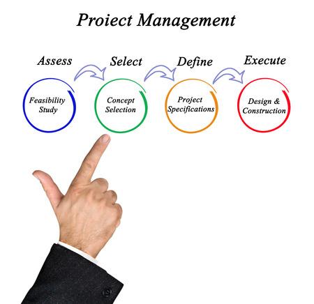 construction project: Diagram of project management