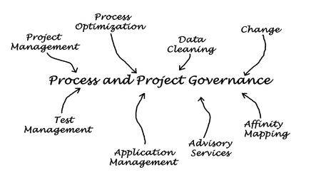governance: Process and Project Governance Stock Photo