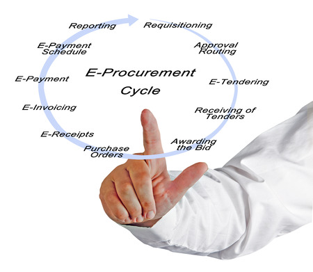 tenders: E-Procurement Cycle