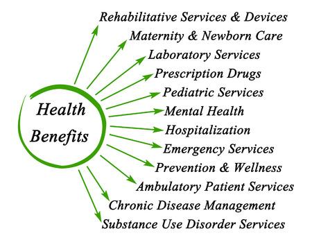ambulatory: Diagram of Essential Health Benefits