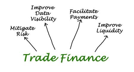 liquidity: Trade Finance Stock Photo