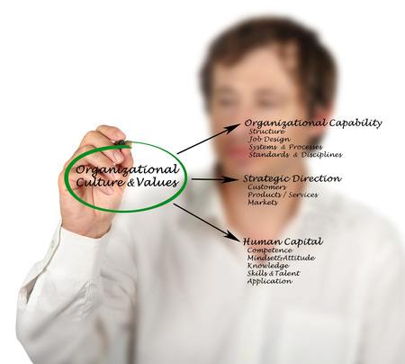 Organizational Culture&Values Stock Photo