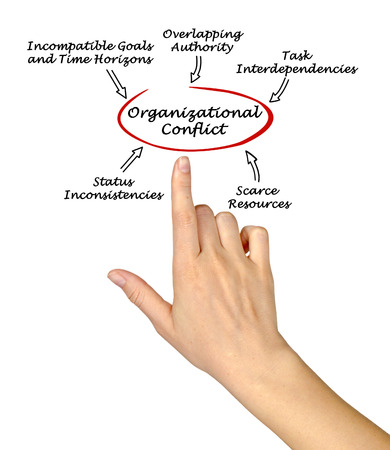 Causes of Organizational Conflict