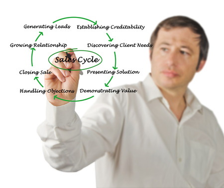 objections: Diagram of sales cycle