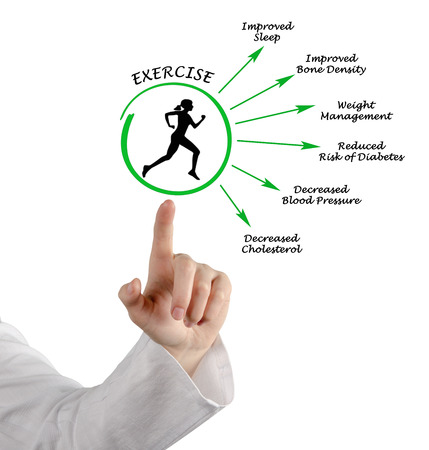 decreased: Usefulness of exercising