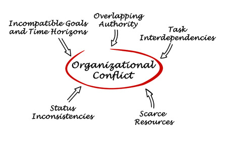 scarce resources: Causes of Organizational Conflict