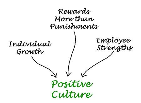 culture: Positive Culture Emphasizes