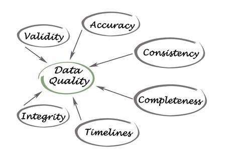 validity: Diagrama de la Calidad de los Datos Foto de archivo