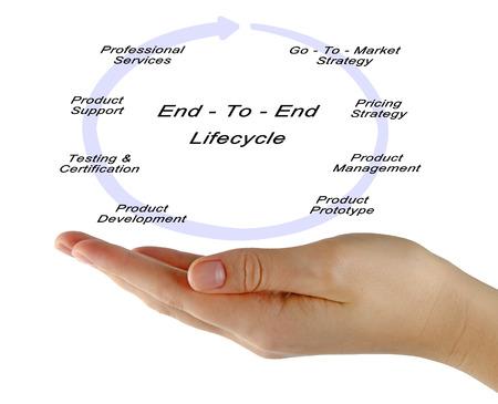 ciclo de vida: End - to - End Soluciones del Ciclo de Vida Foto de archivo