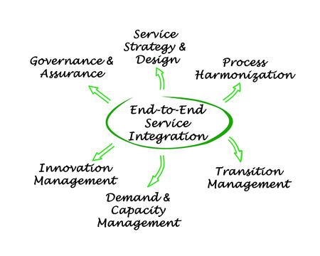 harmonization: End-to-End Service Integration Stock Photo