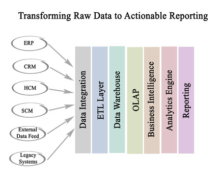 etl: Transform Raw Data to Actionable Reporting