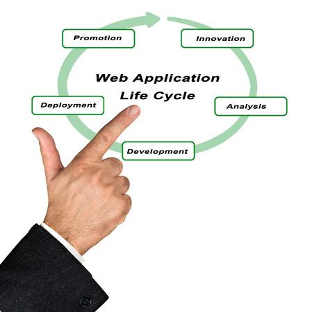 web application: Presentation of web application lifecycle Stock Photo