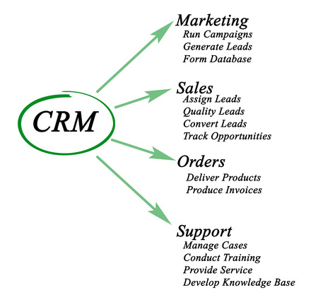 selling service: CRM