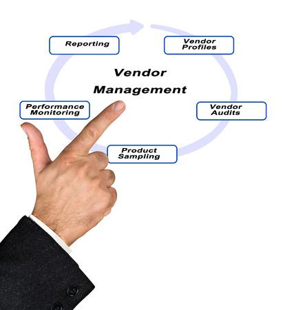 audits: Vendor Management