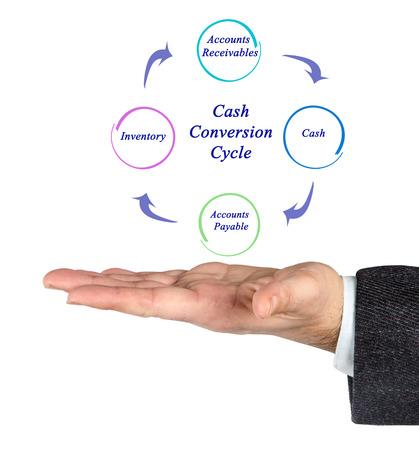 cash cycle: Diagram of Cash Conversion Cycle