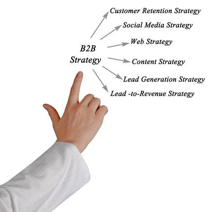 b2b: Estrategia B2B Foto de archivo