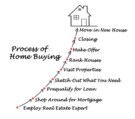 employing: The Process of Home Buying
