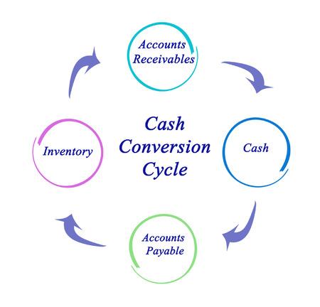 accounts payable: Diagram of Cash Conversion Cycle
