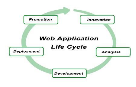 ciclo de vida: Presentación del ciclo de vida de aplicaciones web