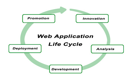 lifecycle: Presentation of web application lifecycle Stock Photo