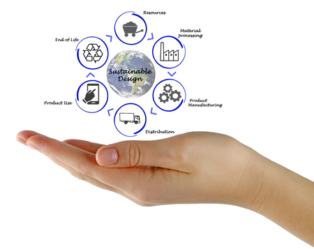 sustainable design: Diagram of Sustainable Design