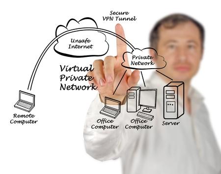 vpn: VPN tunnel