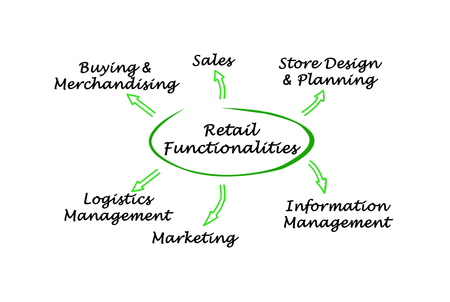 retail: Retail Functionalities