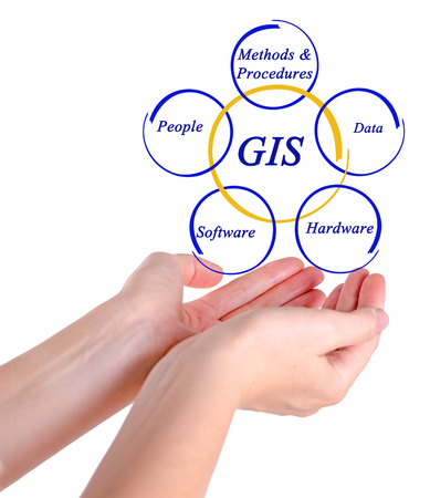 locality: Diagram of GIS