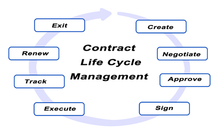 renewing: Contract Life Cycle Management