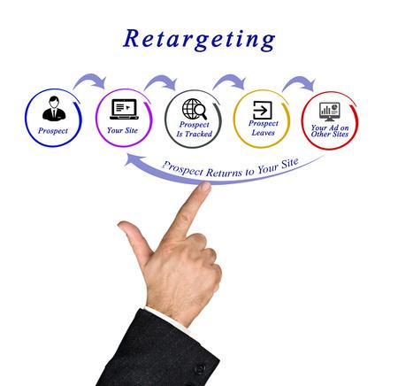 リターゲティングの図