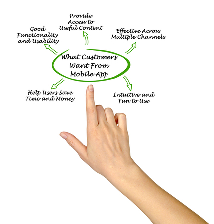 mobile app: What Customers Want From Mobile App