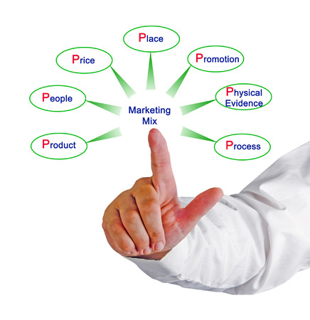 marketing mix: 7p Marketing Mix