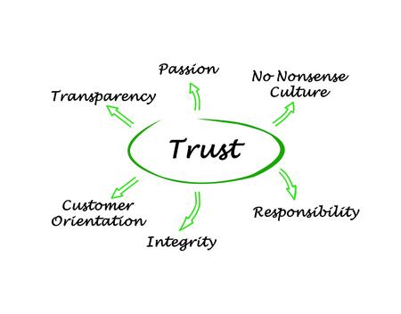 trust: Trust