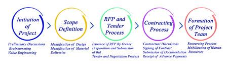 mobilization: Process of project development