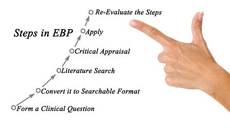 evidence based: Steps in EBP
