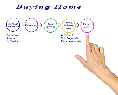 buying: Buying Home