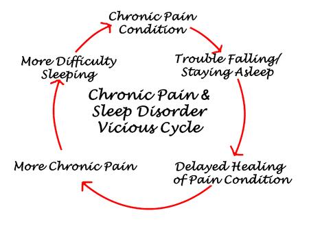 vicious: Chronic Pain & Sleep Disorder Vicious Cycle Stock Photo