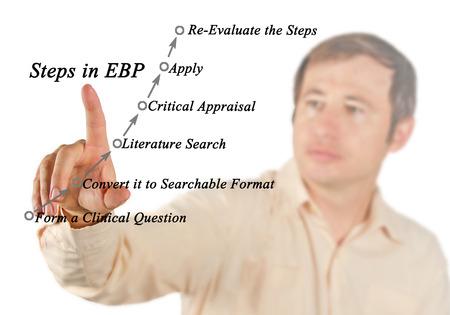 Steps in EBP