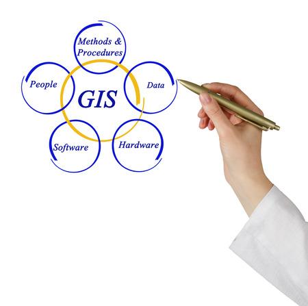Diagram of GIS
