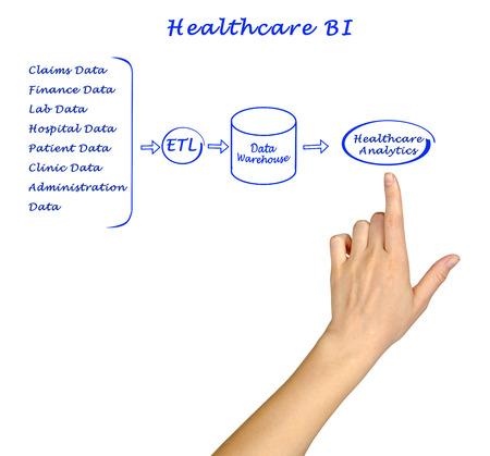 bi: Healthcare BI Stock Photo