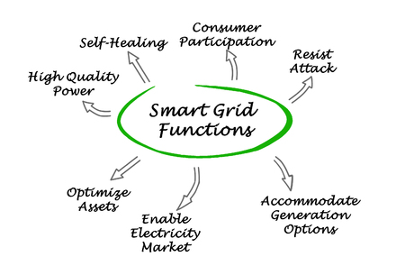 smart grid: Smart Grid Functions Stock Photo