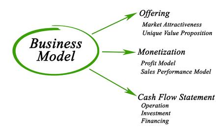 pitfall: Business Model