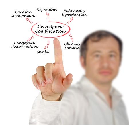 apnea: Complication Of Sleep Apnea