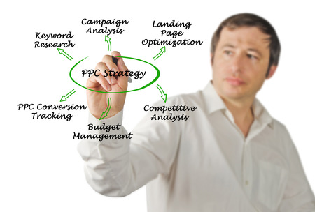 ppc: PPC Strategy Stock Photo