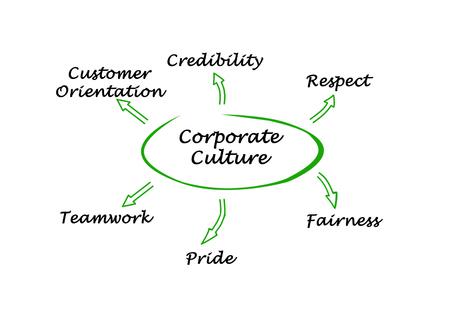 culture: Corporate Culture