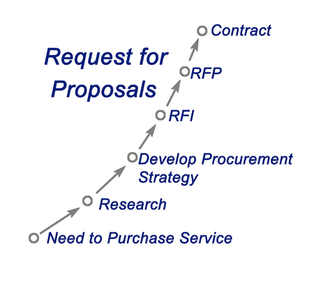 proposals: Request for Proposals Roadmap