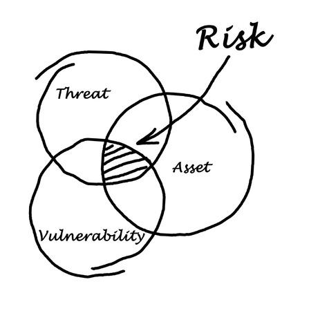 Defenition of risk